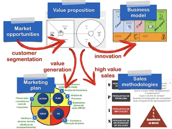 Roadmap to High Value Business Partner
