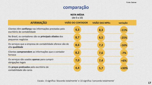 Pesquisa SEBRAE Contadores 2016