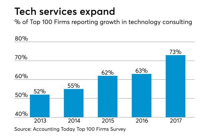 % das 100 maiores empresas contábeis americanas que tiveram expansão em serviços de TI