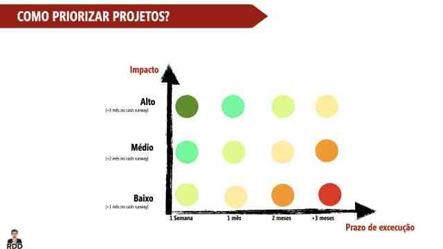 Priorizar projetos