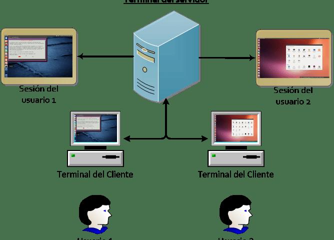 Un sistema operativo multiusuarios/multitareas corre sólo en una computadora a la que se conectan muchos usuarios; cada uno puede ejecutar su propia sesión en el servidor