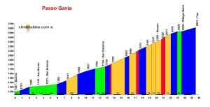 Het profiel van de Gavia vanuit Bormio