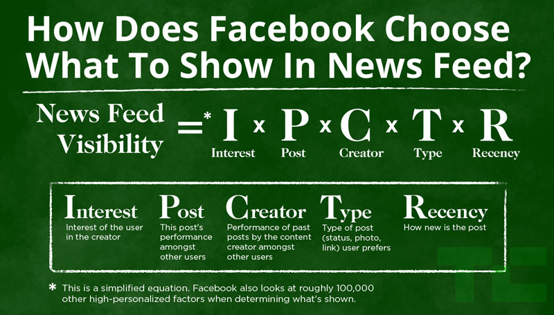 Algoritma Facebook. Gambar: Techcrunch