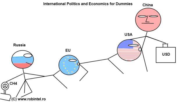 Politica și economia internațională