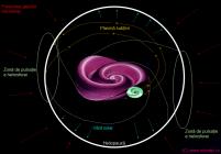 Modelul meu: heliosfera este aproximativ sferică, dar pulsează mai evident spre ecuator și mai puțin evident spre poli (într-o explicație în care heliosfera este mai de grabă asimilabilă unei planete)