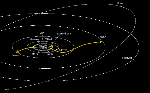 Vântul solar, atras către planete în câmpurile gravitaționale își schimbă traiectoria