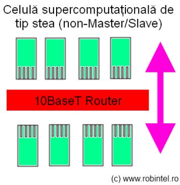 Celulă super-computațională de tip 4, având o structură de tip non-Master/Slave, în acest caz funcționarea corectă a nodurilor fiind dată de o aplicație software ce rulează în fiecare nod (nano-computer)