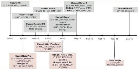xiaomi-roadmap-2015