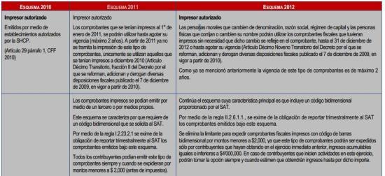 Comprobantes Fiscales julio 2012