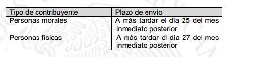 Plazo de entrega catalogo de cuentas contabilidad electronica