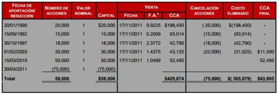 costo fiscal de acciones en reduccion de capital