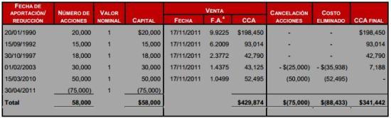 costo fiscal de acciones