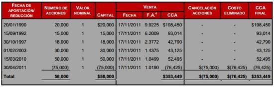 reduccion de capital