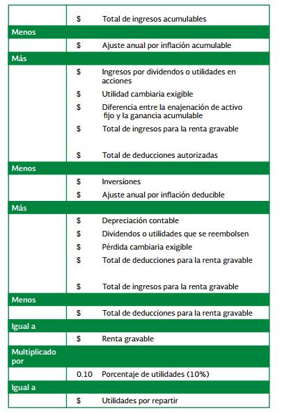 ingresos acumulables para PTu 2014