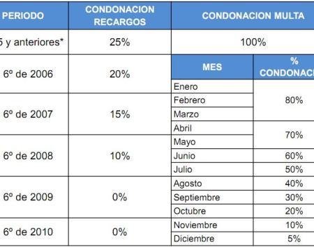 regularizacion infonavit 2012