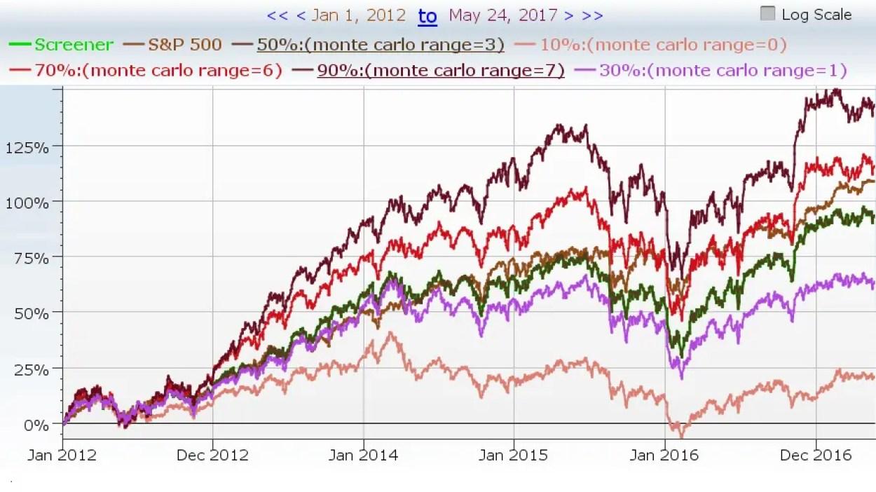 Monte-Carlo Simulation / Hilfreiche Tools für erfolgreiche Investments