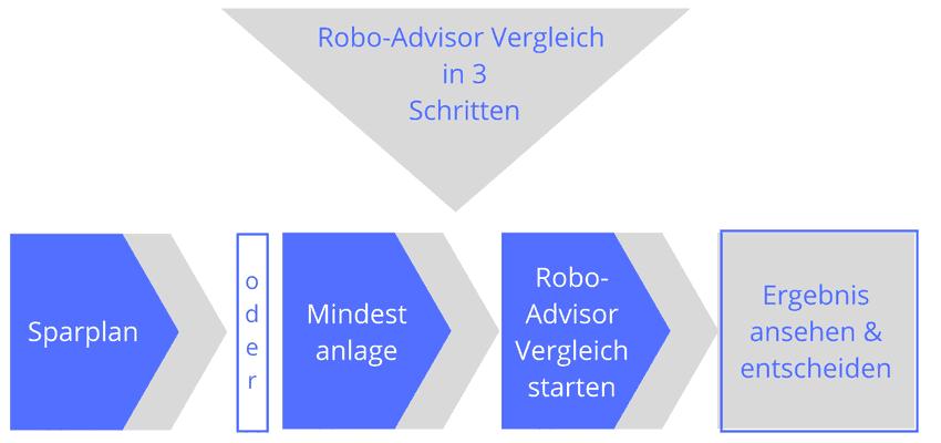 Robo-Advisor Vergleich in 3 einfachen Schritten