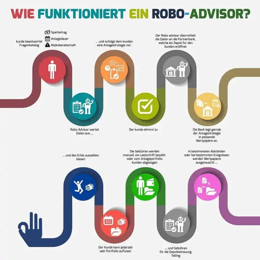 Funktionsweise-eines-Robo-Advisor