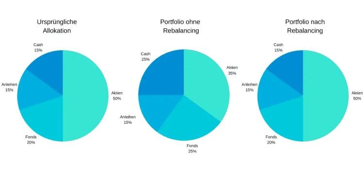 Rebalancing eines Anlage-Portfolios