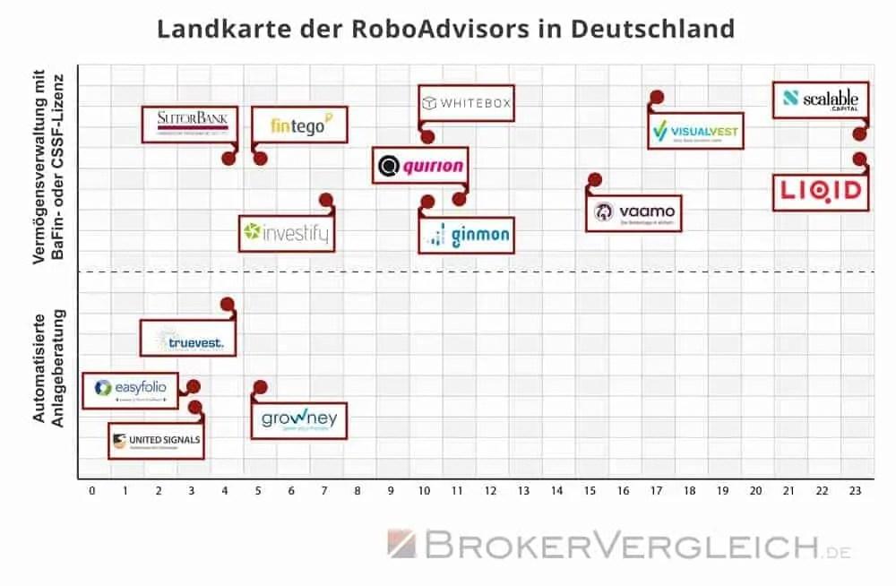 Geld anlegen mit Robo-Advisor - eine Übersicht der Anbieter