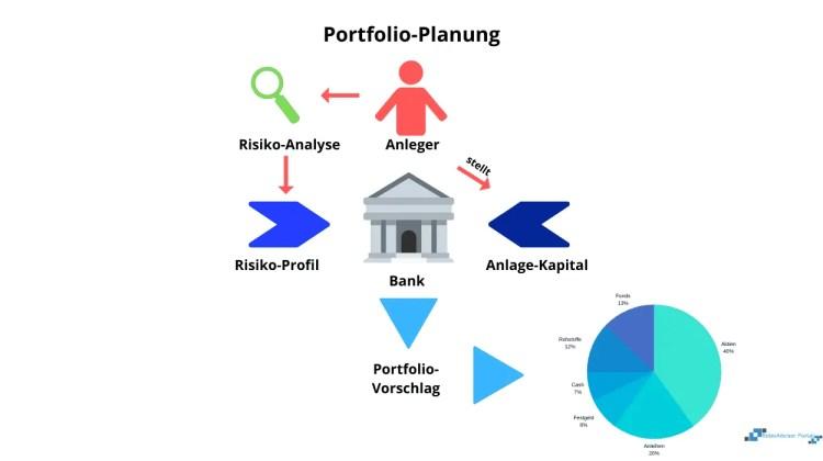 Portfoliomanagement - Planung