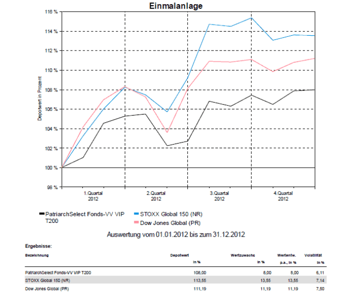 Outperformance: Geldanlage per Robo-Advisor