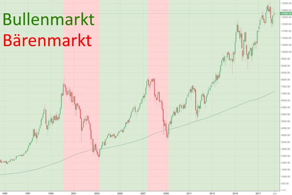 Market Direction DAX - William O'Neil CANSLIM Strategie