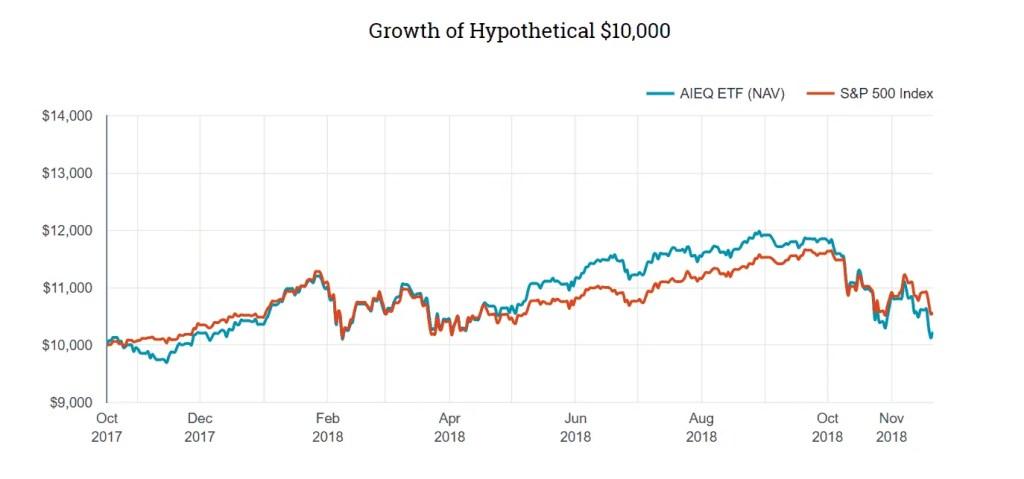 EquBot ETF - erster AI gesteuerter Indexfonds