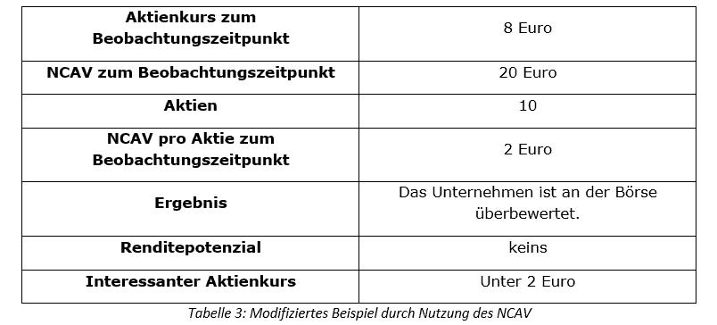 Benjamin Graham Tabelle_3