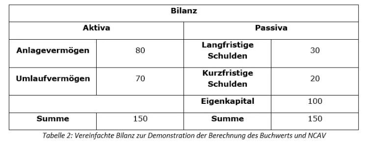 Benjamin Graham Unterbewertung Tabelle_2