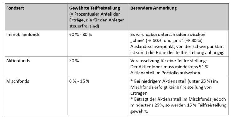 Investmentfonds Steuerfreistellung