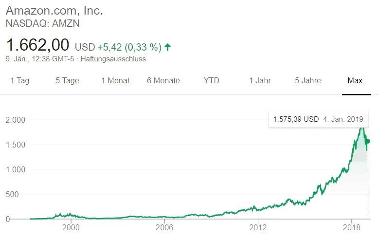 Investment Amazon: Entwicklung einer langfristigen Geldanlage