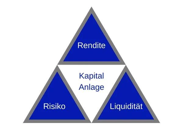 """Das """"magische"""" Dreieck der Geldanlage"""