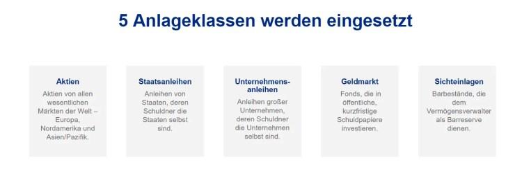 VTB Invest - die 5 Anlageklassen des Robo-Advisor Angebotes