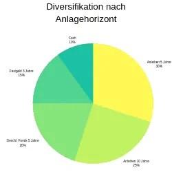 Diversifizierung eines Portfolios nach Anlagezeitraum