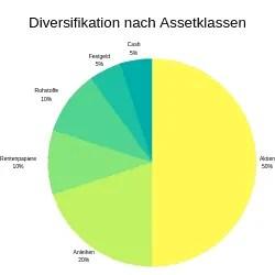 Diversifizierung eines Portfolios nach Assetklassen