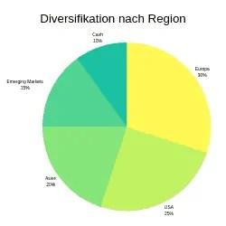 Diversifizierung eines Portfolios nach Region
