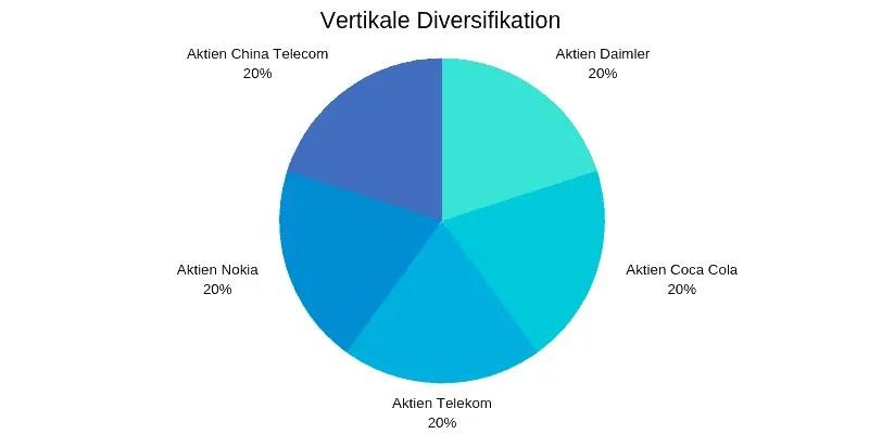 vertikale Diversifikation