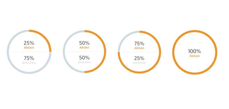 Solidvest Test - die 4 Anlagestrategien