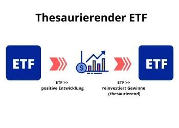 ETF - thesaurierende Variante