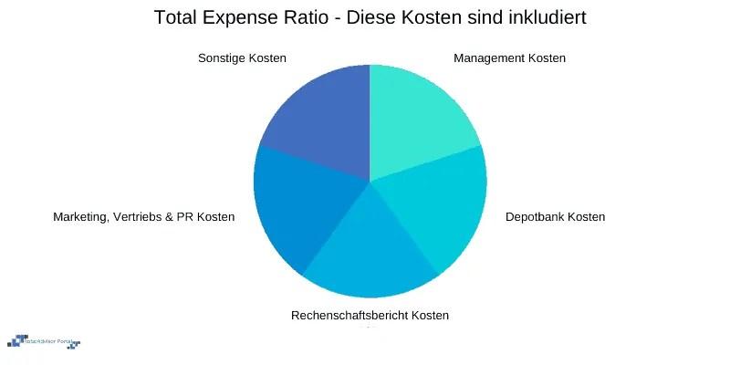 Total Expense Ratio / Gesamtkostenquote - Kosten inkludiert