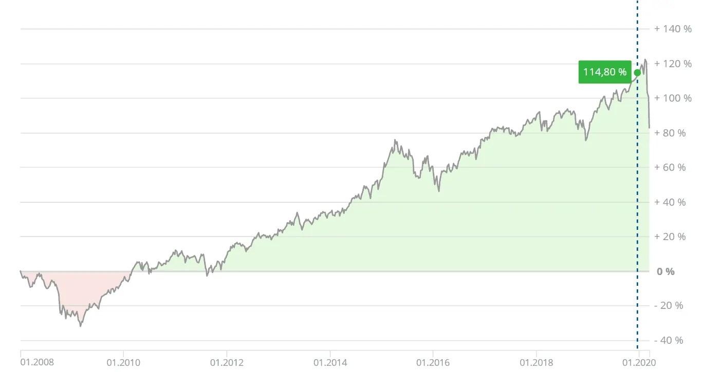 """Weltinvest - reale Performance des ETF Portfolios """"Weltinvest 70"""""""