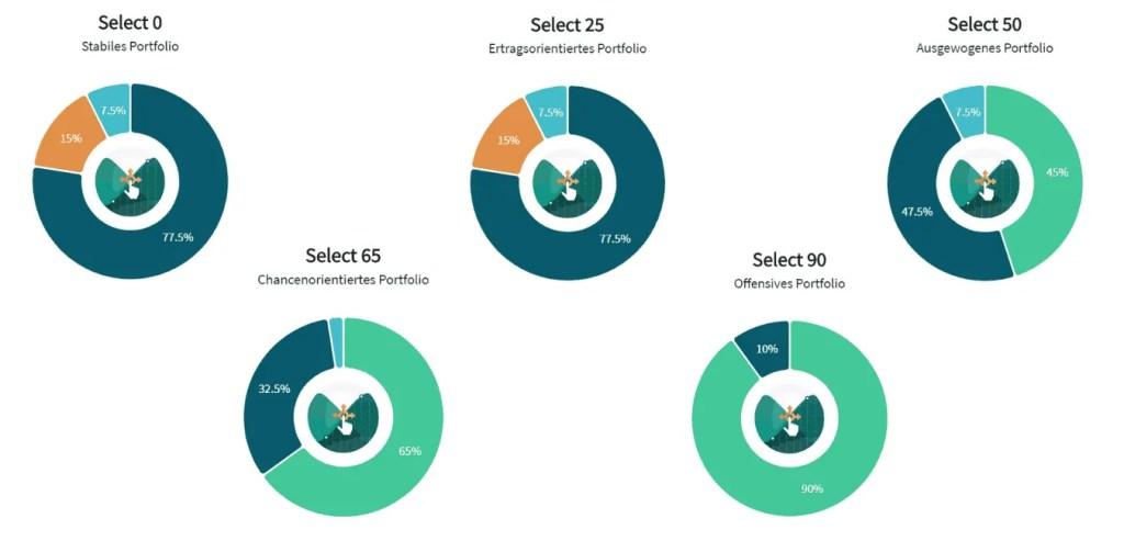 bevestor - die 5 zur Verfügung stehenden Anlageportfolios