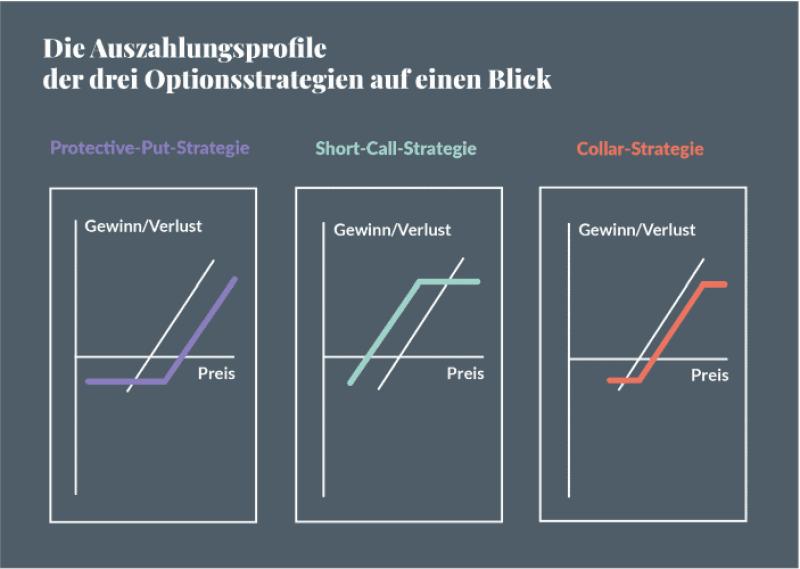 Wertsicherungsstrategien - Auszahlungsprofile von Optionsstrategien