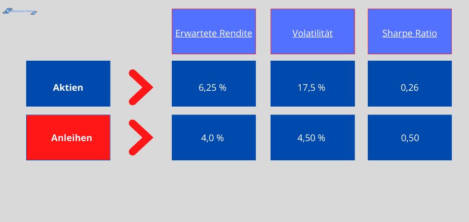 Risk-Parity - Anwendungsbeispiel 1