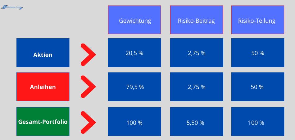 Risk-Parity - Anwendungsbeispiel 3