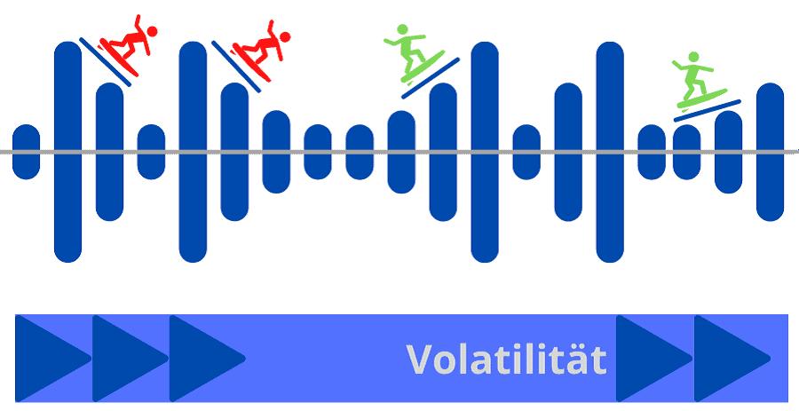 Volatilität - Definition
