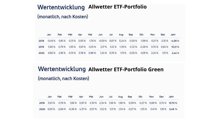Kapilendo Allwetter ETF-Portfolios Wertentwicklung (1)