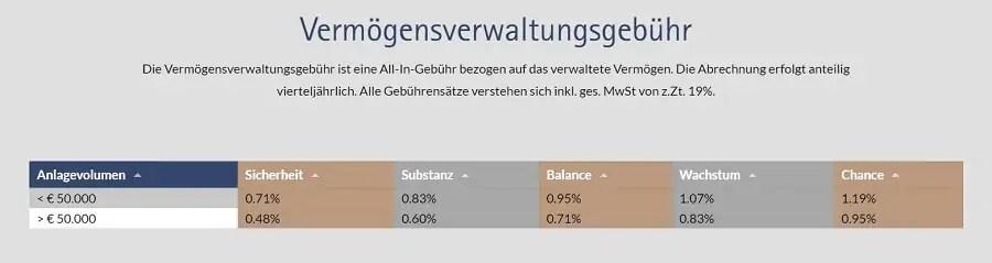 DigiVestor-Kostenübersicht-der-Online-Vermögensverwaltung