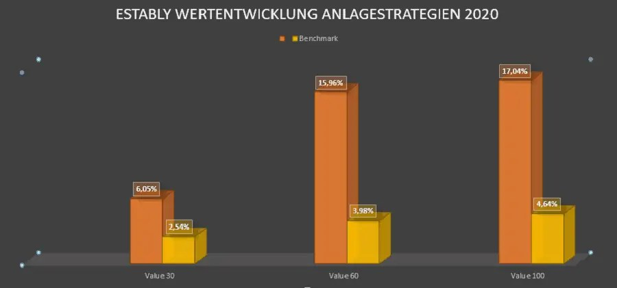 Estably Anlagestrategien_Wertentwicklung_2020